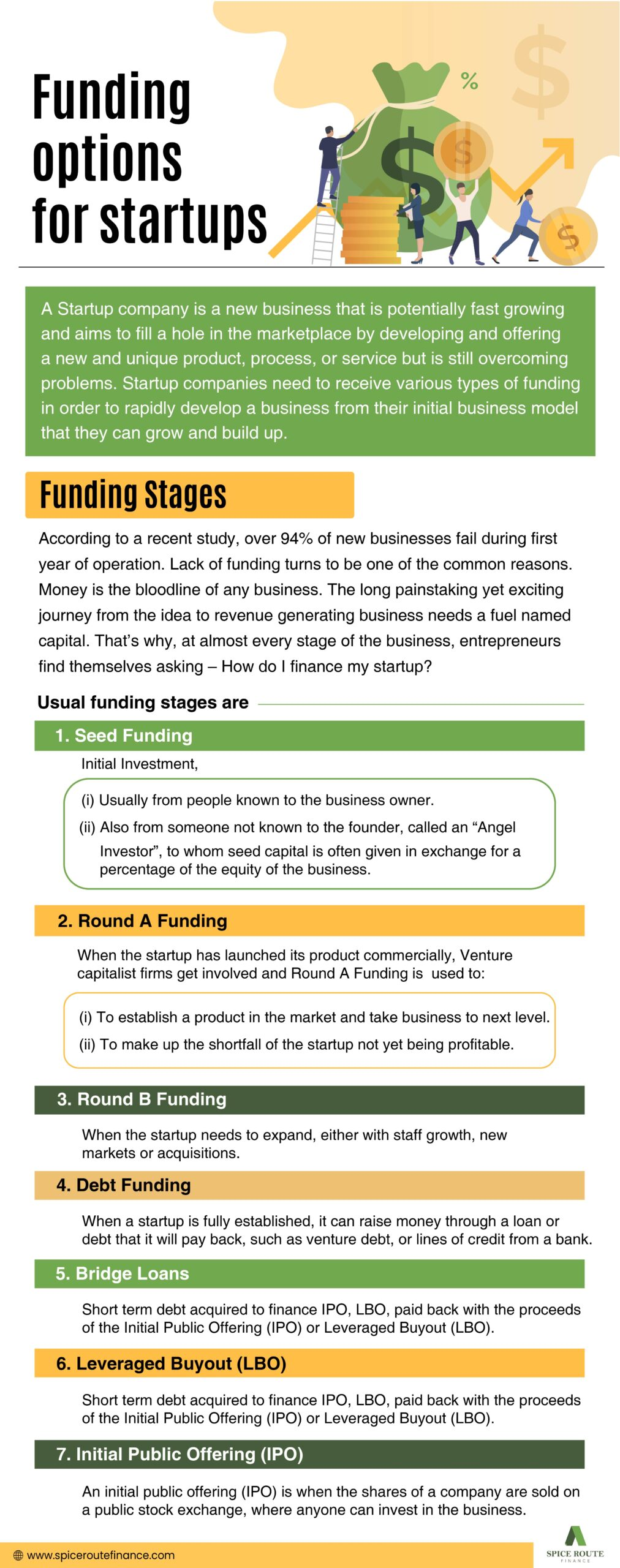 Funding options for startups